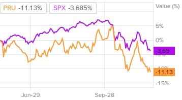 Сравнительная динамика акций Prudential Financial и индекса S&P 500