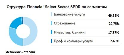 Структура выручки Financial Select Sector SPDR по сегментам
