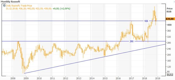 Техническая картина акций Роснефти