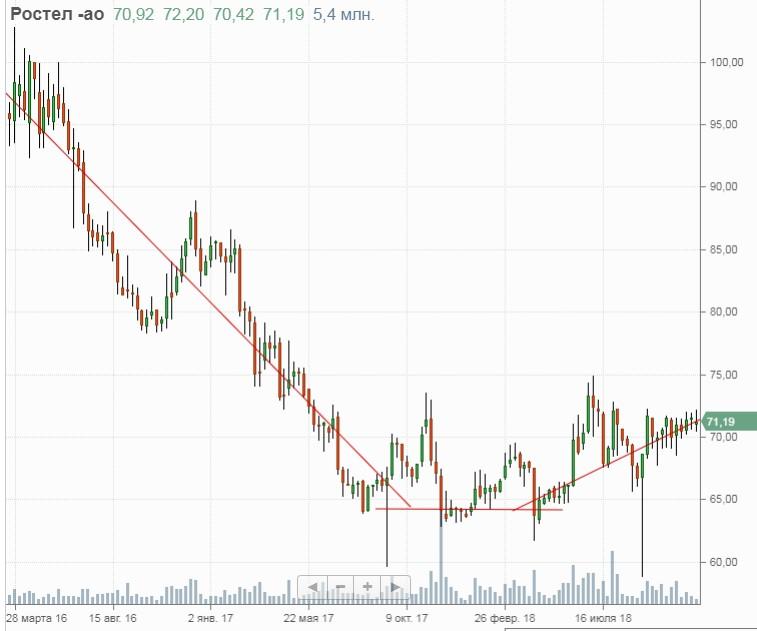 Техническая картина акций Ростелеком