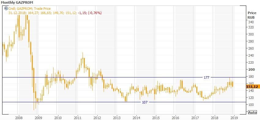 Технический анализ Газпрома