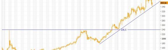 «Газпром нефть» в лидерах роста