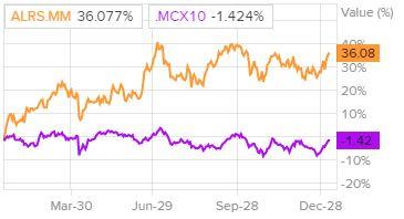 Динамика акций АЛРОСА и индекса ММВБ