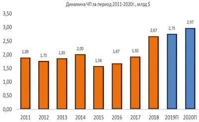 Динамика чистой прибыли Norfolk Southern за период 2011-2020