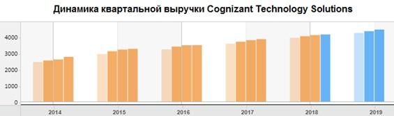 Динамика квартальной выручки Cognizant Technology