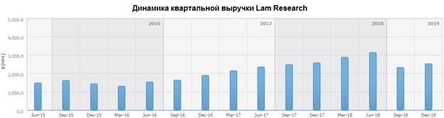 Динамика квартальной выручки Lam Research