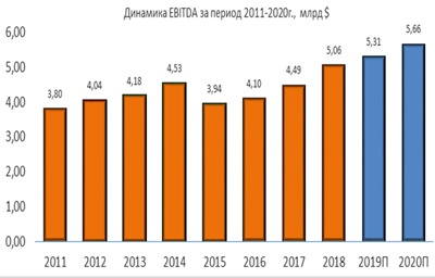 Динамика Norfolk Southern EBITDA за период 2011-2020