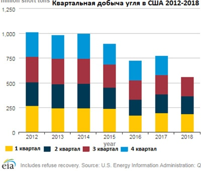 Квартальная добыча угля 2012-2018