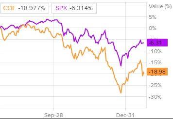 Сравнение доходности акций Capital One Financial и индекса S&P 500