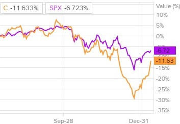 Сравнение доходности акций Citigroup и индекса S&P 500