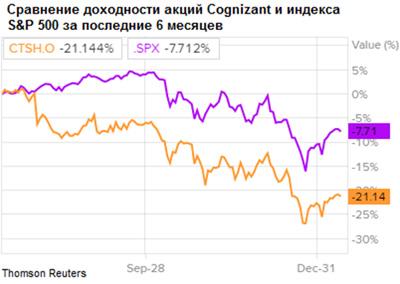 Сравнение доходности акций Cognizant Technology и индекса S&P 500