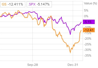 Сравнение доходности акций Goldman Sachs Group и индекса S&P 500