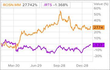 """Динамика акций """"Роснефть"""" и индекса РТС"""