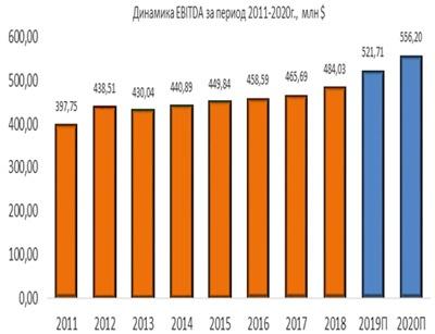 Динамика Aqua America EBITDA за период 2011-2020