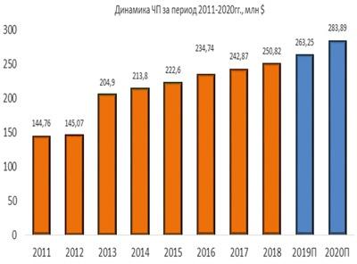 Динамика чистой прибыли Aqua America за период 2011-2020