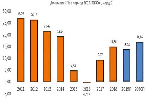 Динамика чистой прибыли Chevron за период 2011-2020