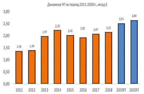 Динамика чистой прибыли Eaton за период 2011-2020