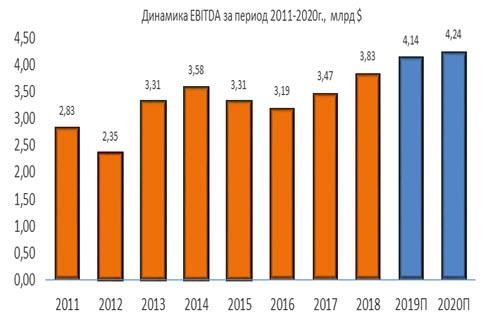 Динамика Eaton EBITDA за период 2011-2020