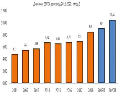 Динамика Lockheed Martin EBITDA за период 2011-2020