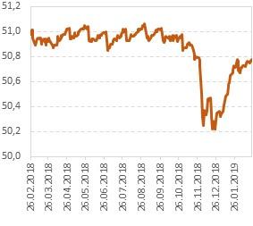 Динамика стоимости акций фонда iShares Floating Rate Bond ETF