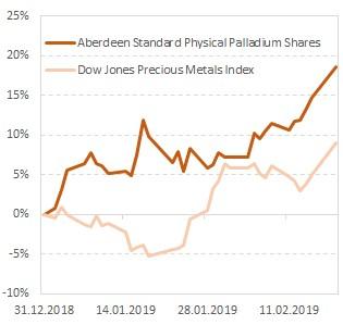Динамика стоимости акций фонда в сравнении с индексом драгметаллов