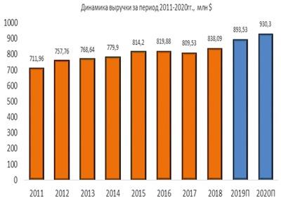 Динамика выручки Aqua America за период 2011-2020