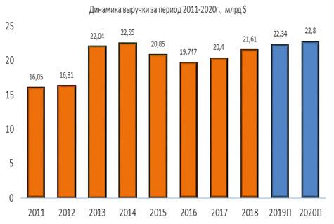 Динамика выручки Eaton за период 2011-2020