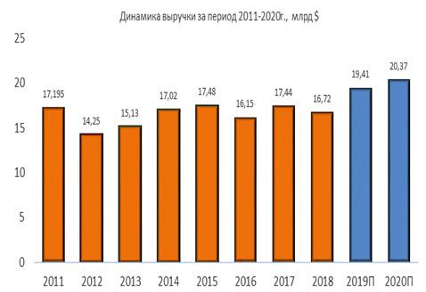 Динамика выручки NextEra Energy за период 2011-2020