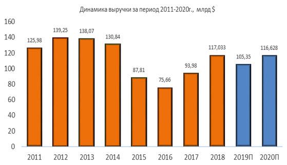 Динамика выручки Valero Energy за период 2011-2020