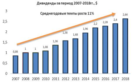 Дивиденды по акциям Eaton за период 2007-2018