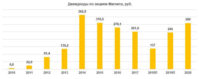 """Дивиденды по акциям """"Магнита"""" за период 2010-2020"""