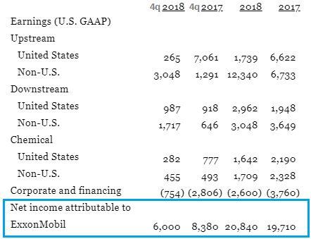 Факторы роста Exxon Mobil