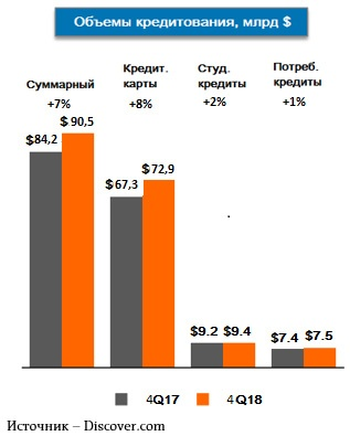 Объёмы кредитования