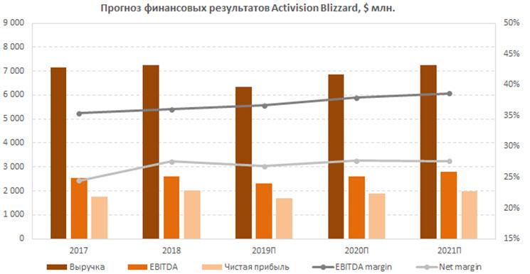 Прогноз финансовых результатов Activision Blizzard