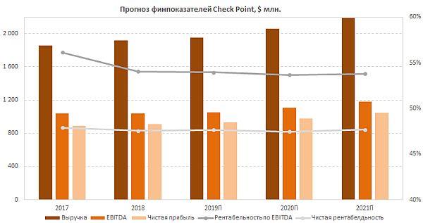 Прогноз финансовых результатов Check Point Software Technologies