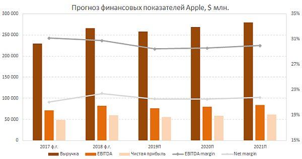 Прогноз финпоказателей Apple
