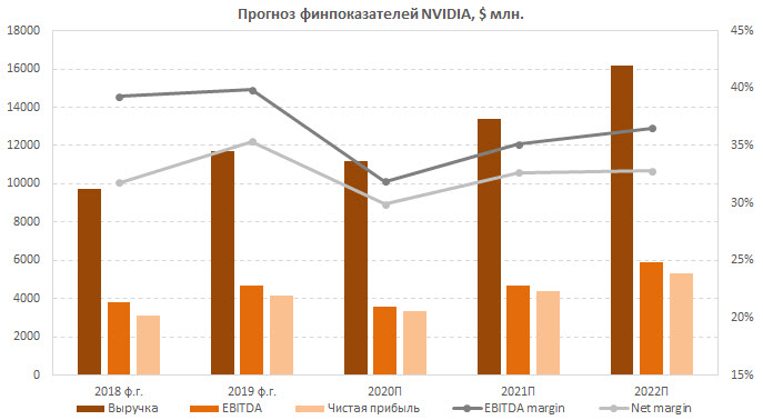Прогноз финпоказателей NVIDIA