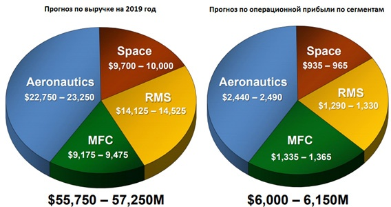 Прогноз по выручке и операционной прибыли по сегментам Lockheed Martin