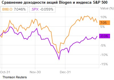 Сравнение доходности акций Biogen и индекса S&P 500