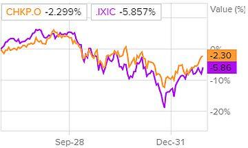 Сравнение доходности акций Check Point Software Technologies и индекса S&P 500