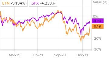 Сравнение доходности акций Eaton и индекса S&P 500