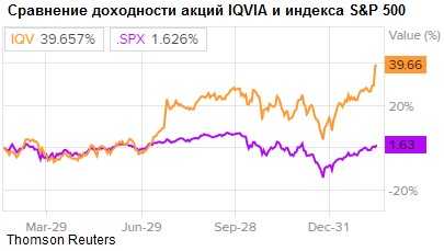 Сравнение доходности акций IQVIA и индекса S&P 500