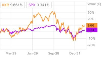 Сравнение доходности акций KKR и индекса S&P 500