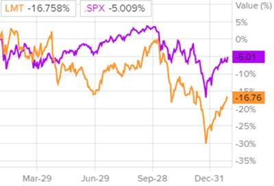 Сравнение доходности акций Lockheed Martin и индекса S&P 500