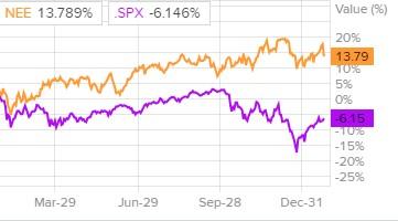 Сравнение доходности акций NextEra Energy и индекса S&P 500