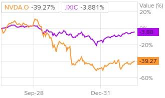 Сравнение доходности акций NVIDIA и индекса S&P 500