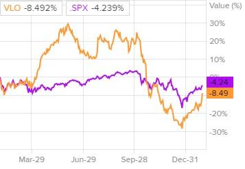 Сравнение доходности акций Valero Energy и индекса S&P 500