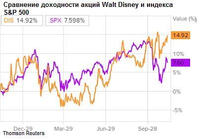 Сравнение доходности акций Walt Disney и индекса S&P 500
