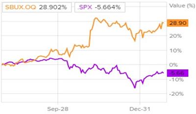 Сравнительная динамика акций Starbucks и индекса S&P 500 за последние шесть месяцев