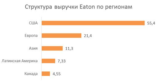 Структура выручки Eaton по регионам